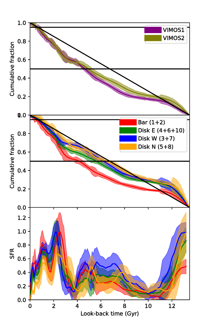 Cumulative SFH for the LMC bar fields, #1 and #2. The horizontal lines indicate mass fractions corresponding to 50% and 95% of the total accumulated mass.