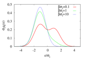 The thermally weighted spectral density