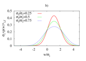 The scaled averaged work distribution