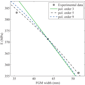 Numerical fit of the experimental data by polynomial functions of different order of