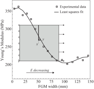 Numerical fit of the material property variation of