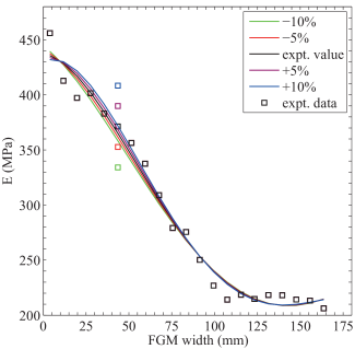 Numerical fit of the material property variation taking into account the proposed amendments of
