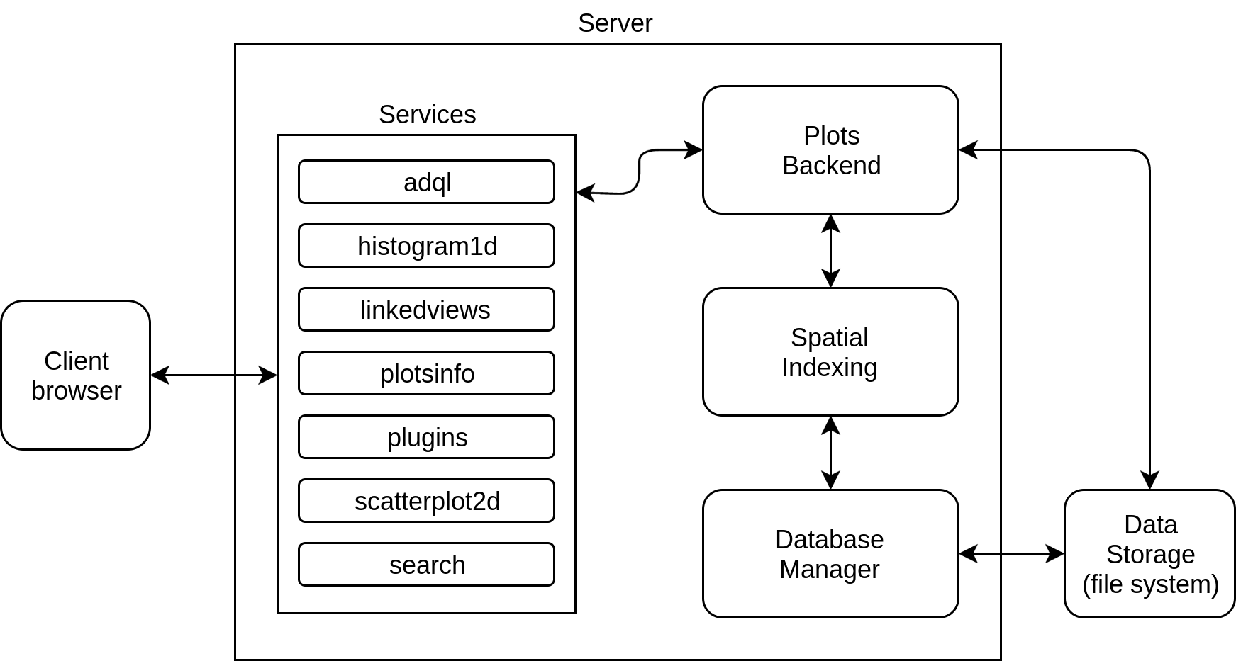 Static architecture diagram for the GAVS Server. It presents the components of the Server (Services, Plots Backend, Spatial Indexing, and Database Manager), how they are connected, and the context within the GAVS.