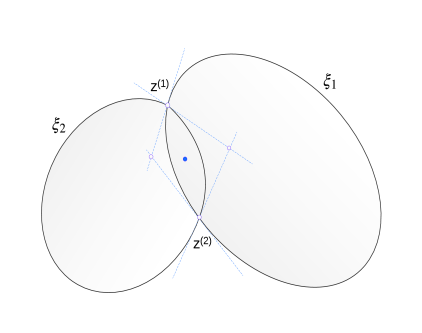 The intersection of the half-planes tangent at the intersection points of the boundary of the ellipses forms a closed polygon.