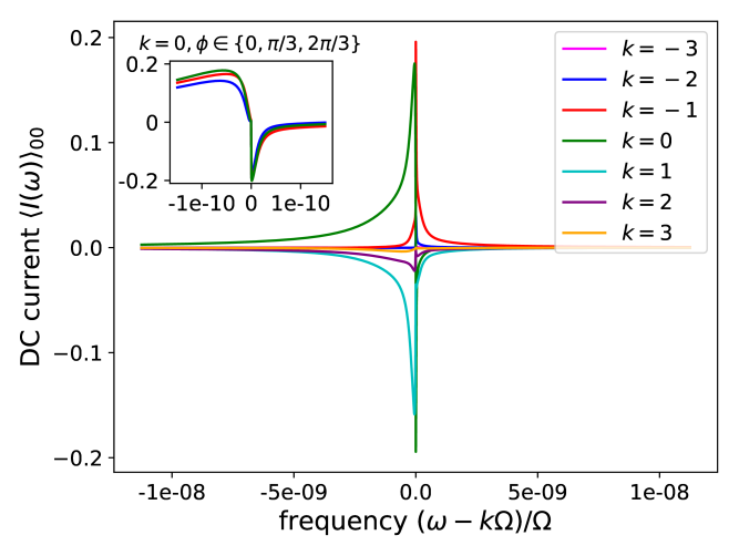 Frequency-resolved DC current integrand
