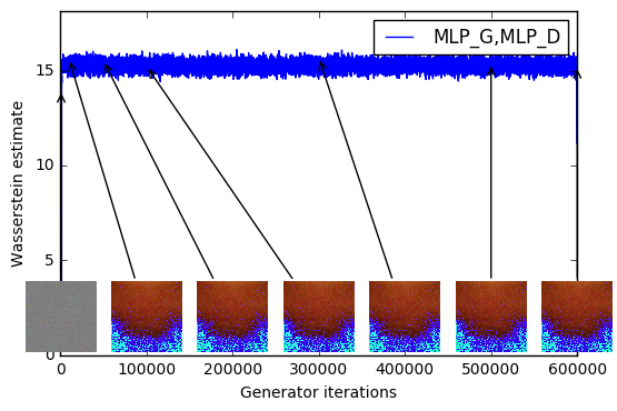 Training curves and samples at different stages of training. We can see a clear correlation between lower error and better sample quality. Upper left: the generator is an MLP with 4 hidden layers and 512 units at each layer. The loss decreases constistently as training progresses and sample quality increases. Upper right: the generator is a standard DCGAN. The loss decreases quickly and sample quality increases as well. In both upper plots the critic is a DCGAN without the sigmoid so losses can be subjected to comparison. Lower half: both the generator and the discriminator are MLPs with substantially high learning rates (so training failed). Loss is constant and samples are constant as well. The training curves were passed through a median filter for visualization purposes.