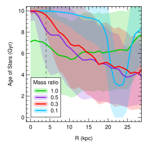 Stellar ages as a function of radius in the disc for four different models. Each model has a different mass ratio between the satellite and central elliptical galaxy: a mass ratio of 1.0 (green), 0.5 (purple), 0.3 (the fiducial model; red), and 0.1 (blue). In Table