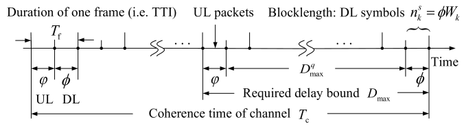 Relation of the required delay bound, channel coherence time, frame duration, TTI, and blocklengh of channel coding.