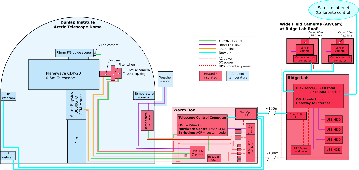 """A block diagram of the autonomous wide-field survey facility at the Ridge Lab site. The AWCams have been deployed on the Ridge Lab roof and have demonstrated remote astronomical observatory operation via the Internet. The areas shaded in red are heated and/or insulated; blue areas are allowed to operate at ambient temperature. The """"warm box"""" allows separation of the dome and control electronics from the Ridge Lab building by up to several hundred meters."""