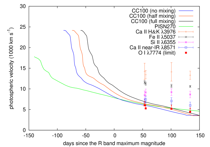 Photospheric velocities of the core-collapse SN and PISN models. The horizontal axis shows the days in the rest frame. The line velocities of SN 2007bi observed by Y10 are also shown for comparison. The line velocities of O