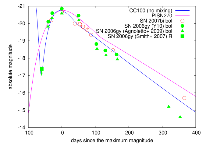 A PISN model for SN 2006gy (PISN270). The bolometric LC of SN 2006gy is taken from Y10 and Agnoletto et al. (2009). The first point of SN 2006gy is the
