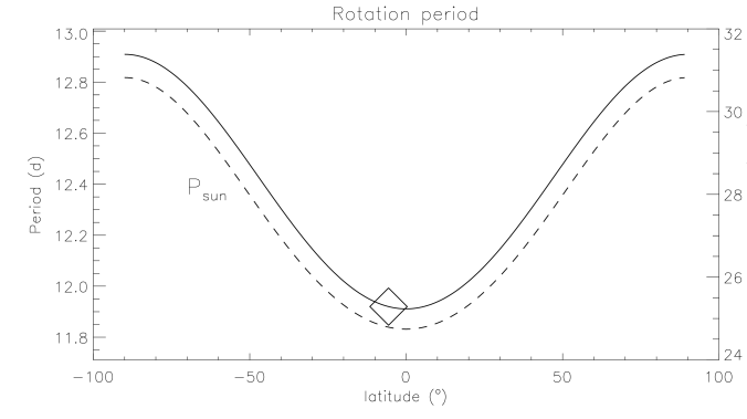 Differential rotation profile, that is the rotation period as function of latitude for Kepler-17 (solid line) and the Sun (dashed line, right axis). Both profiles are assumed to vary as