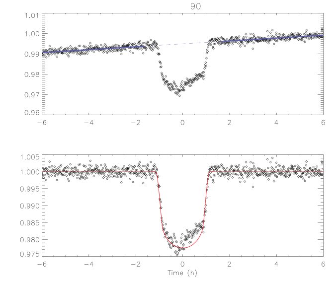 Light curve segment of the 90th transit of Kepler-17 b and the linear fit to the portions outside transit between 1.6 and 6 h (blue line).