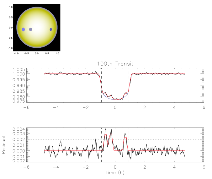 The 100th transit of Kepler-17b was taken as a typical example of the spot fit by the model.