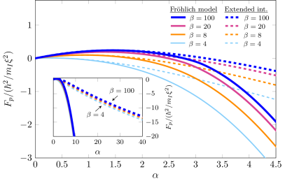 A comparison of the polaronic contribution to the free energy including extended interactions (dashed lines) with that of the Fröhlich model (filled lines) as a function of the coupling constant