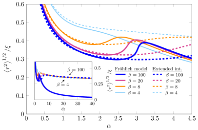 A comparison of the RMS polaron radius of Feynman's approach including extended interactions (dashed lines) with that of the Fröhlich model (filled lines) as a function of the coupling constant