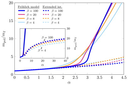 A comparison of the polaron effective mass of Feynman's approach including extended interactions (dashed lines) with that of the Fröhlich model (filled lines) as a function of the coupling constant
