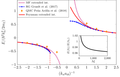 A comparison of the polaron energy obtained with the path-integral variational method including extended interactions (solid), the mean-field model including extended interactions