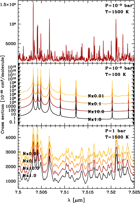 Line spectra of methane for various pressures and tempartures computed using the line sampling technique. In the lower two panels also shown are the spectra computed with more or less samples. The spectra with different values for the number of samples are offset with respect to the