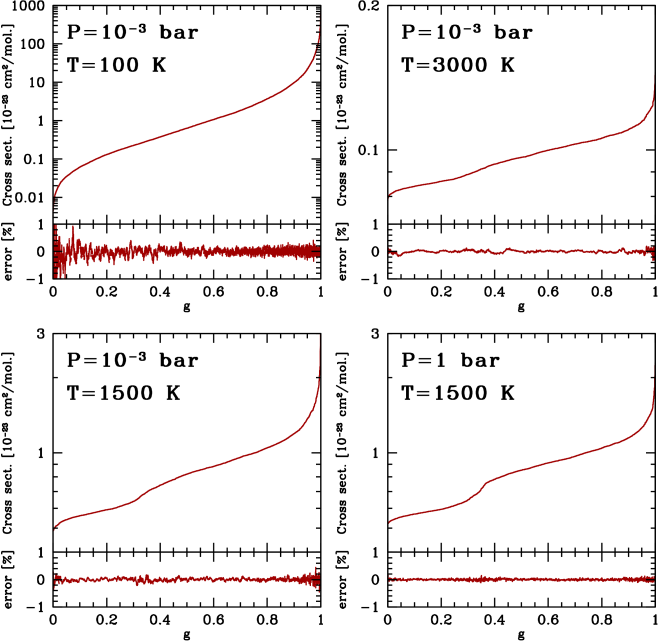 Examples of correlated-k tables for methane for various pressures and temperatures. The k-tables correspond to a wavelength bin with