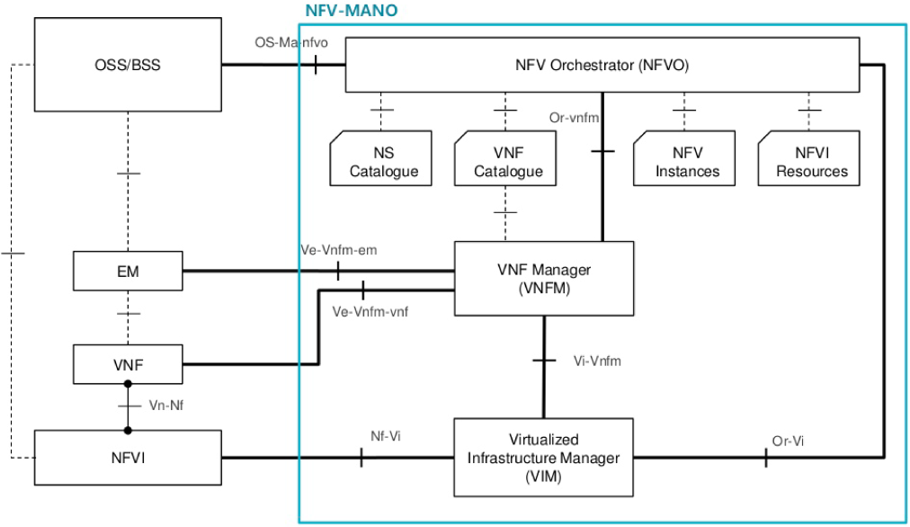 The NFV-MANO architectural framework. Source: