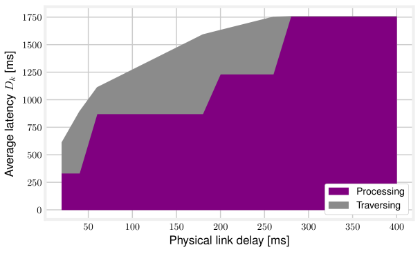 Breakdown of the total service delay as a function of the physical link latency, for the heavy mesh topology and the MaxZ deployment strategy.