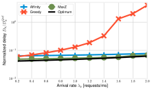 Normalized service delay (log scale) as a function of arrival rate