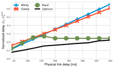 Multi-instance scenario: normalized service delay vs. the physical link latency for the chain (left), light mesh (center), heavy mesh (right) VNF graphs. Note that the y-axis scale varies across the plots.