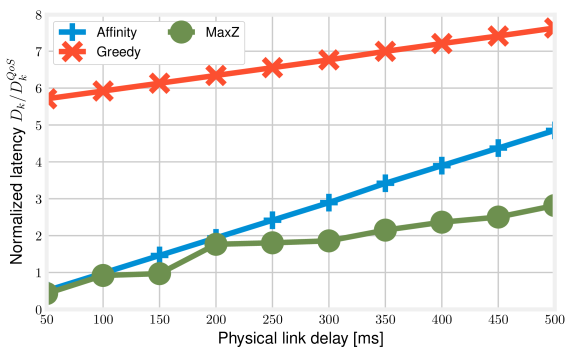 Extreme mesh VNF graph, 20-host topology with connectivity degree4: normalized service delay vs. physical link latency.