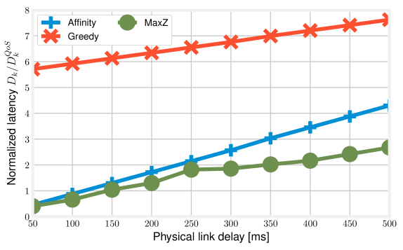Extreme mesh VNF graph, 20-host topology with connectivity degree6: normalized service delay vs. physical link latency
