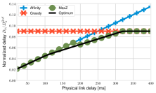 Normalized service delay as a function of the physical link latency, for the chain (left), light mesh (center), heavy mesh (right) VNF graphs. Note that the y-axis scale varies across the plots.