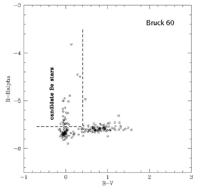 Following the techniques established by e.g. Grebel and Keller, we use 2 color diagrams to identify candidate Be stars in our observed clusters. Here we show an example 2-CD for the cluster Bruck 60. The online version of this paper includes additional 2-CD figures for the clusters: (F1.2) Bruck 107, (F1.3) Bruck 107 background population, (F1.4) HW 43, (F1.5) NGC 371, (F1.6) NGC 456, (F1.7) NGC 458, (F1.8) NGC 460, (F1.9) NGC 465, (F1.10) LH 72, (F1.11) NGC 1850, (F1.12) NGC 1858, (F1.13) NGC 1955, (F1.14) NGC 2027, (F1.15) ELHC Field 2, (F1.16) ELHC Field 3, (F1.17) NGC 2186, (F1.18) NGC 2383, (F1.19) NGC2439.