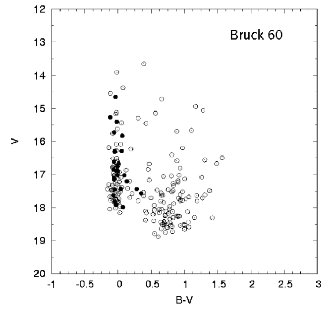 The CMD of the SMC cluster Bruck 60 is presented here. Filled circles represent the location of candidate Be stars identified in this study. Note that, as expected for classical Be stars, many candidates lie slightly to the right of the main-sequence. The online version of this paper includes CMDs for the clusters: (F2.2) Bruck 107, (F2.3) Bruck 107 background population, (F2.4) HW 43, (F2.5) NGC 371, (F2.6) NGC 456, (F2.7) NGC 458, (F2.8) NGC 460, (F2.9) NGC 465, (F2.10) LH 72, (F2.11) NGC 1850, (F2.12) NGC 1858, (F2.13) NGC 1955, (F2.14) NGC 2027, (F2.15) ELHC Field 2, (F2.16) ELHC Field 3, (F2.17) NGC 2186, (F2.18) NGC 2383, (F2.19) NGC 2439.