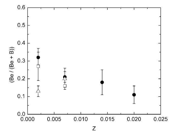 """The fractional candidate Be content of clusters of various age denominations were averaged to examine systematic trends with metallicity. Open triangles correspond to """"very young"""" clusters, closed circles correspond to """"young"""" clusters, and open squares correspond to """"old"""" clusters. As discussed in Section 4.1, we have followed the practice of"""
