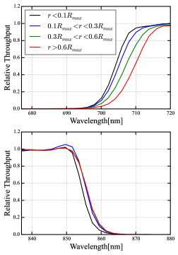 The relative throughput from a DECal scan around the cut-on (cut-off) wavelength in the top (bottom) panel from 4 Regions defined in the text. The throughput is normalized at 770 nm. Note there is about a 6 nm shift from the center of the focal plane to the edge of the focal plane.