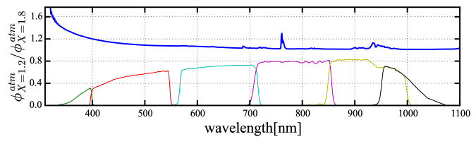 Top panel: The ratio of the atmospheric transmission for two airmass values,