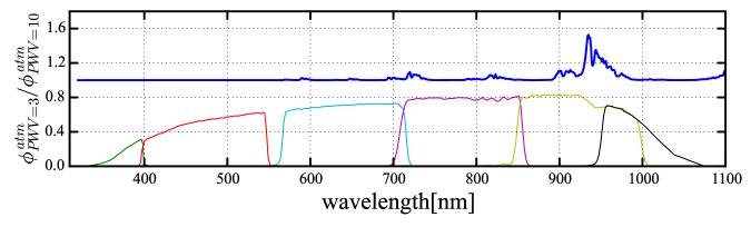 Top panel: The ratio of the atmospheric transmission for two PWV values,