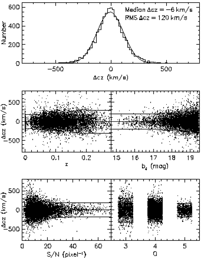 The distribution of redshift differences between repeat measurements with Q