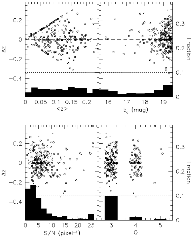 The distribution of the redshift differences for the blunders (repeat observations with