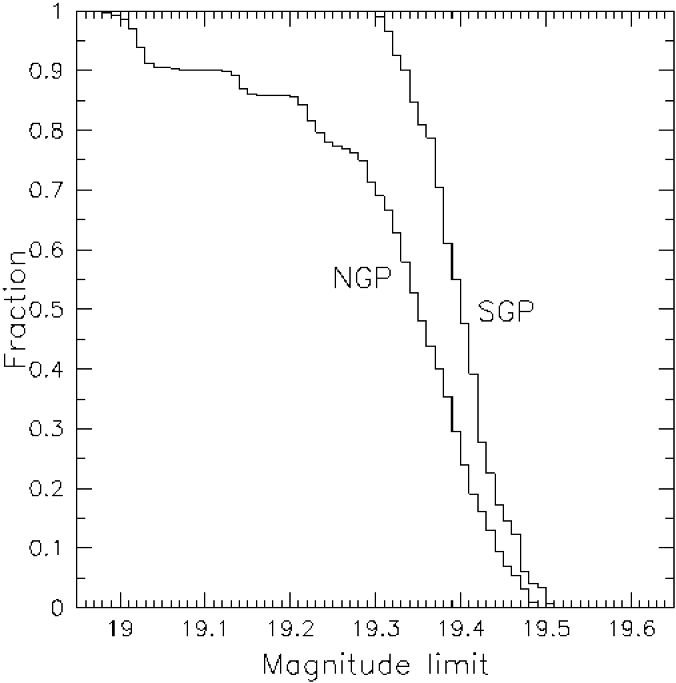 The fraction of the sky in the NGP and SGP survey strips where the survey limit is fainter than a given