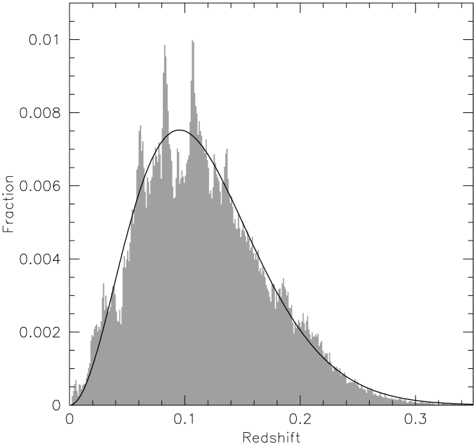 The redshift distribution of the 2dFGRS (histogram) and a simple smooth analytic approximation (curve).