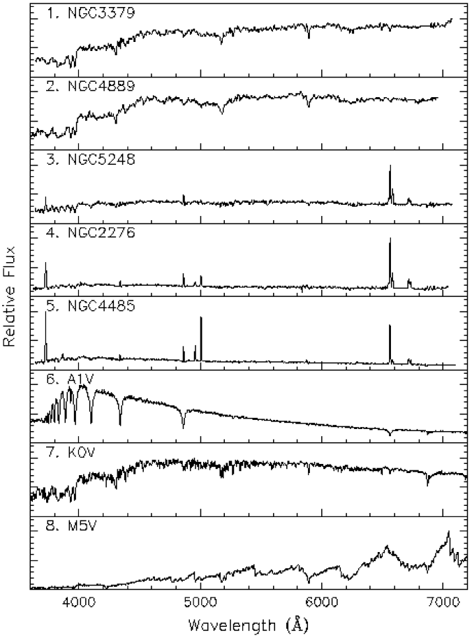 The eight template spectra against which the 2dFGRS galaxy spectra were cross-correlated.