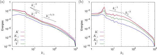 Integrated energy spectra: total kinetic energy, horizontal kinetic energy, vertical kinetic energy, and potential energy. (a) as functions of horizontal wave numbers integrated over the vertical wave numbers, and (b) as functions of vertical wave numbers integrated over the horizontal wave numbers. The green, blue and red vertical dashed lines respectively show the forced wave number