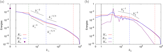 (a) Horizontal wave-number spectra and (b) vertical wave-number spectra of vortical kinetic energy, wave kinetic energy and shear energy. The abscissa is scaled linearly for