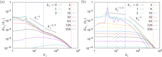 Kinetic energy spectra (a) for each