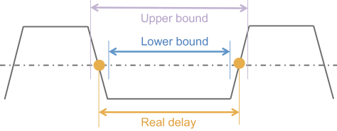 (color online) For a given captured trace, the best-guess estimate for the zero-crossing time is found by interpolation between the 50 ps samples of the 20 Gsps oscilloscope, with systematic uncertainty (orange circles). To obtain the upper bound (purple) and lower bound (orange) for the zero-crossing time, we add or subtract the half-width of the transition. Statistical uncertainty is accounted separately from the statistics of