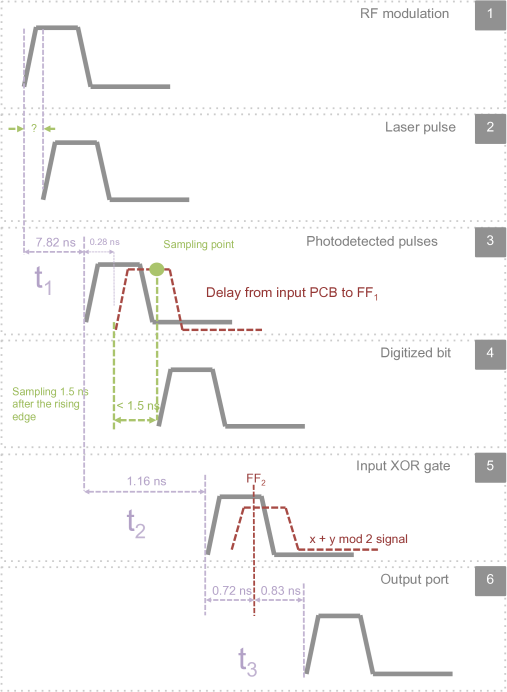(color online) Details of the sequence of measurements to obtain the freshness time. We start by measuring the modulation pulse directly at the laser diode pins (1). The LD generates an optical pulse some time after the modulation pulse is applied (2). Then, the signal is photodetected and measured (3). The difference between (1) and (3) gives