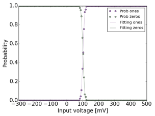 (Left) Probability of getting an output zero or one for each input analog voltage