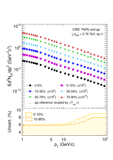 Upper panel: Invariant charged particle differential yield in PbPb collisions at 2.76