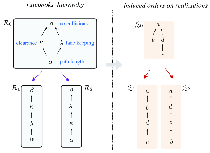 Rulebook hierarchy and induced hierarchy on realizations order.